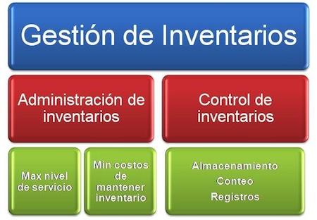 Curso Administracion y control de Inventarios